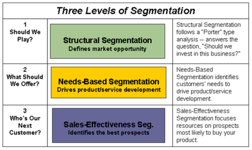 marketing concept and marketing segmentation practice haag Core concepts of marketing - saylor academy.