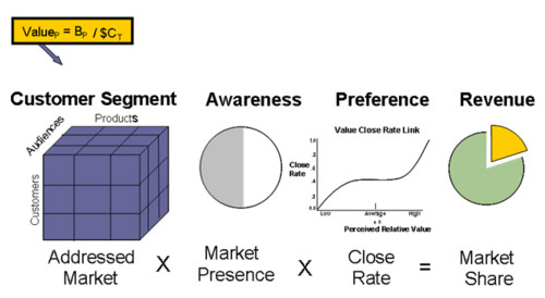 about qdi strategies value